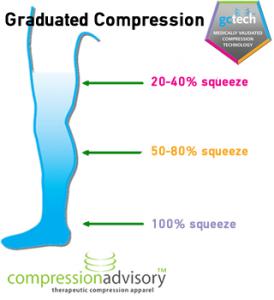 graduated compression.fw